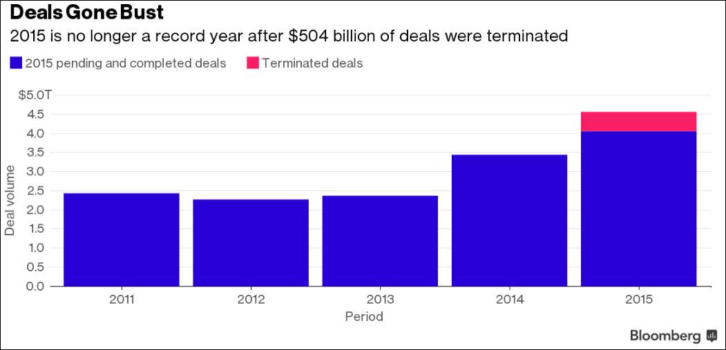 Deals-Bust