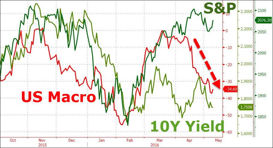 S&P-Macro