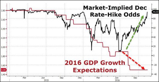 rate-hike-odds
